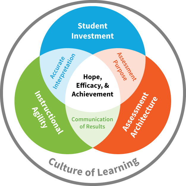 6 Tenets of Success infographic for the Assessment Center