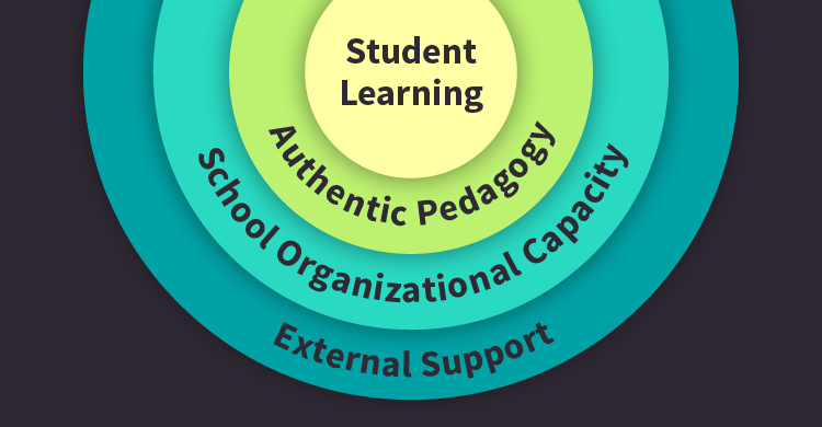 Student Learning, Authentic Pedagogy, School Organizational Capacity, External Support