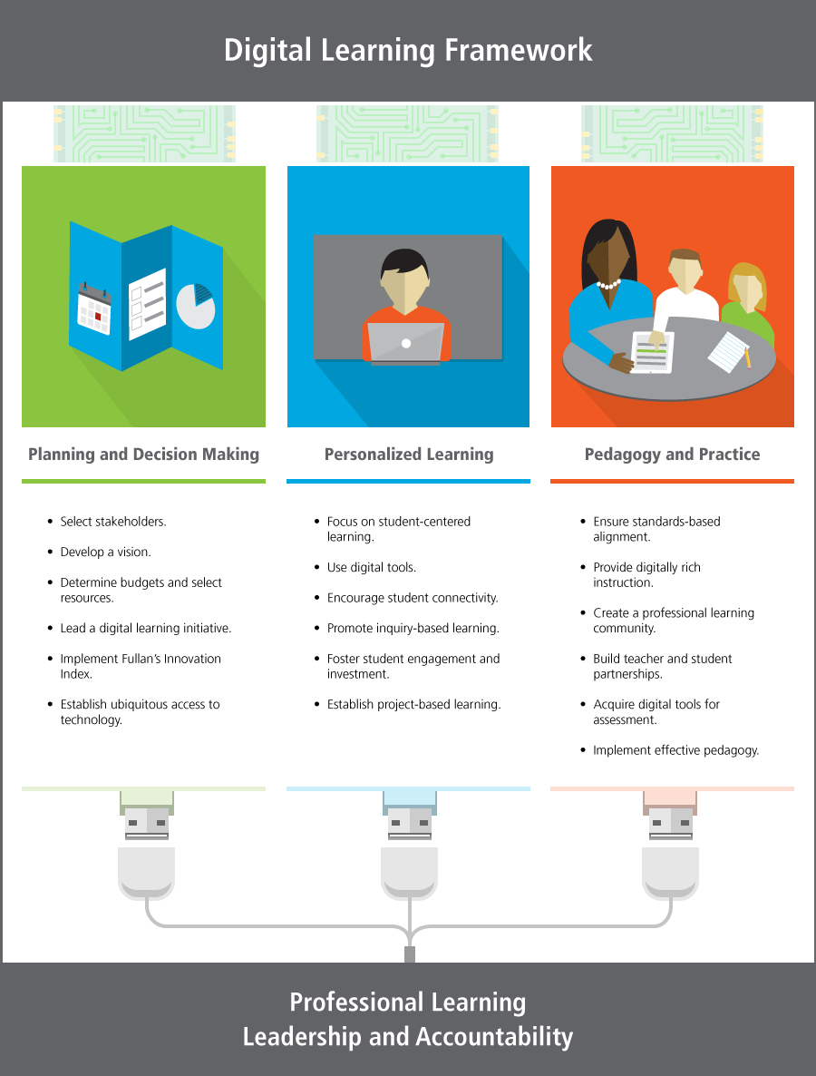 Digital Learning Framework: Plan technology implementation, structure personalized learning, and establish instructional practices for interactive learning.