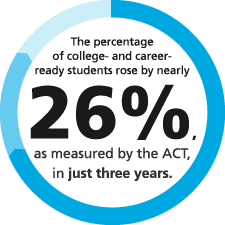 The number of students who passed the eighth-grade Algebra qualifying test increased 102% from 2011 to 2013.